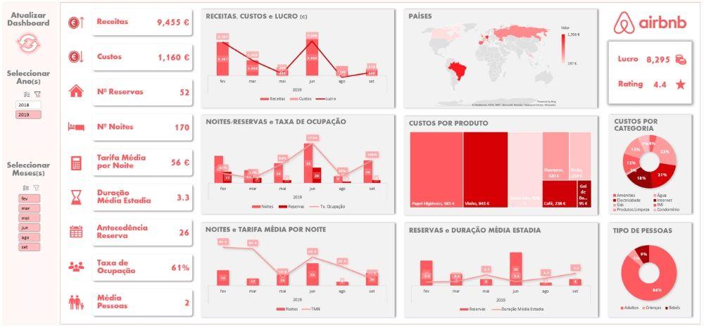Dashboard em Excel com informações retiradas do Airbnb