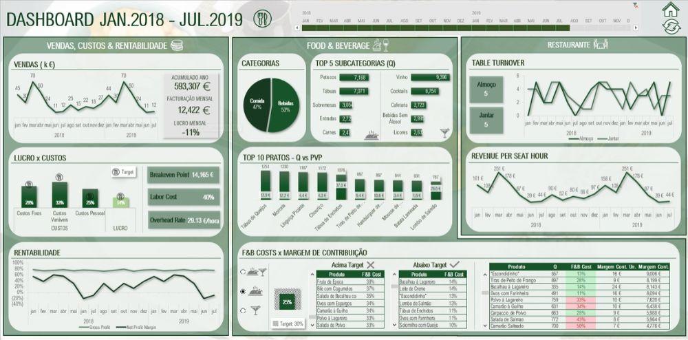 Dashboard desenvolvido em Excel com o exemplo de um restaurante