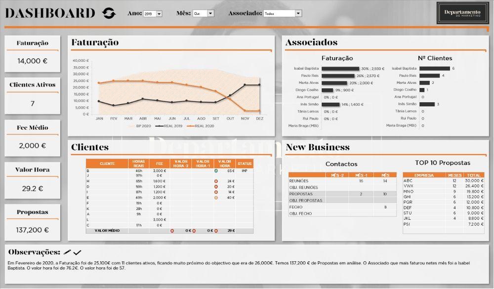 Dashboard em Excel de uma empresa de serviços