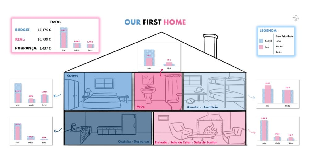 Dashboard em Excel sobre a gestão de montagem de uma casa
