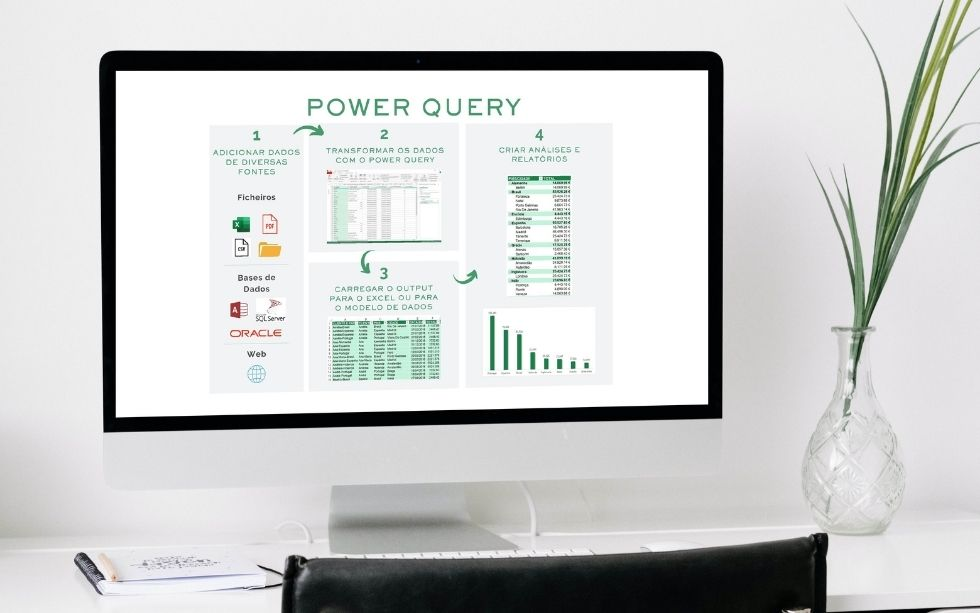 Computador com resumo de como funciona o Power Query