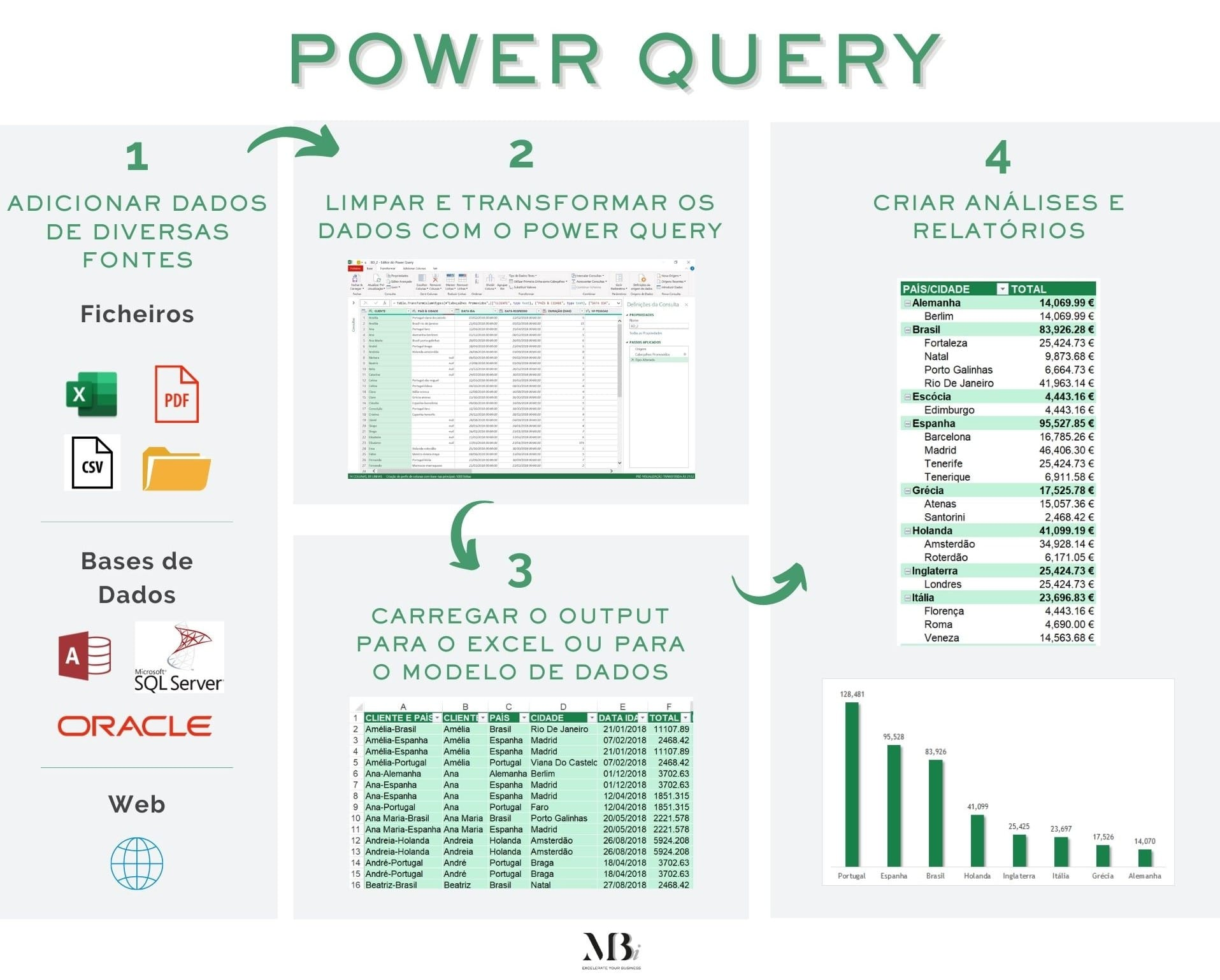 Resumo do funcionamento do Power Query