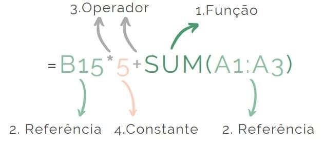 Exemplo de uma fórmula de Excel com legenda para os diferentes elementos para apoio a entender a diferença entre fórmula e função