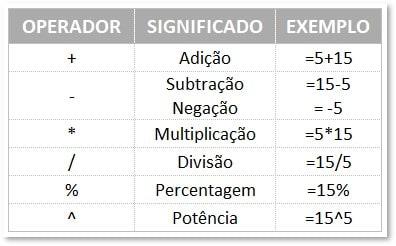 Operadores aritméticos disponíveis no Excel com exemplos para apoio a entender a diferença entre fórmula e função