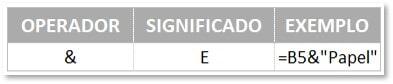 Operadores de Concatenação de texto disponíveis no Excel com exemplos para apoio a entender a diferença entre fórmula e função
