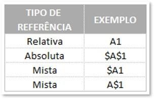 Tipos de referências e exemplos para apoio a entender a diferença entre fórmula e função